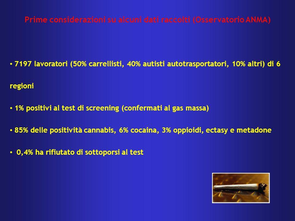 7197 lavoratori (50% carrellisti, 40% autisti autotrasportatori, 10% altri) di 6 regioni 1% positivi al test di screening (confermati al gas massa) 85% delle positività cannabis, 6% cocaina, 3% oppioidi, ectasy e metadone 0,4% ha rifiutato di sottoporsi al test Prime considerazioni su alcuni dati raccolti (Osservatorio ANMA)