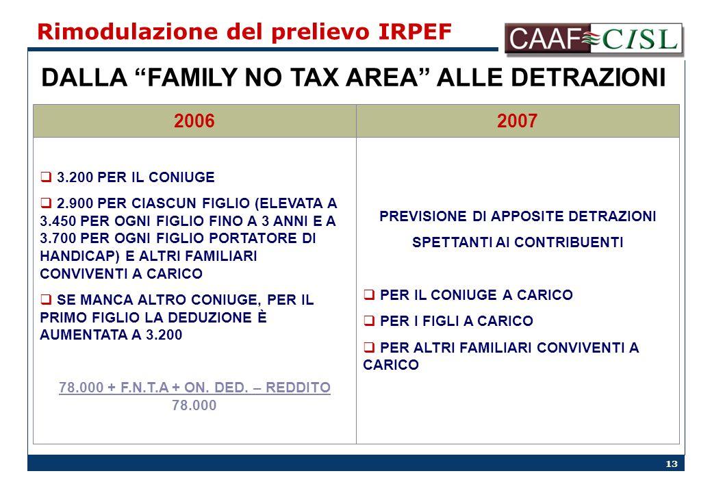 13 Rimodulazione del prelievo IRPEF DALLA FAMILY NO TAX AREA ALLE DETRAZIONI 20072006 3.200 PER IL CONIUGE 2.900 PER CIASCUN FIGLIO (ELEVATA A 3.450 PER OGNI FIGLIO FINO A 3 ANNI E A 3.700 PER OGNI FIGLIO PORTATORE DI HANDICAP) E ALTRI FAMILIARI CONVIVENTI A CARICO SE MANCA ALTRO CONIUGE, PER IL PRIMO FIGLIO LA DEDUZIONE È AUMENTATA A 3.200 78.000 + F.N.T.A + ON.