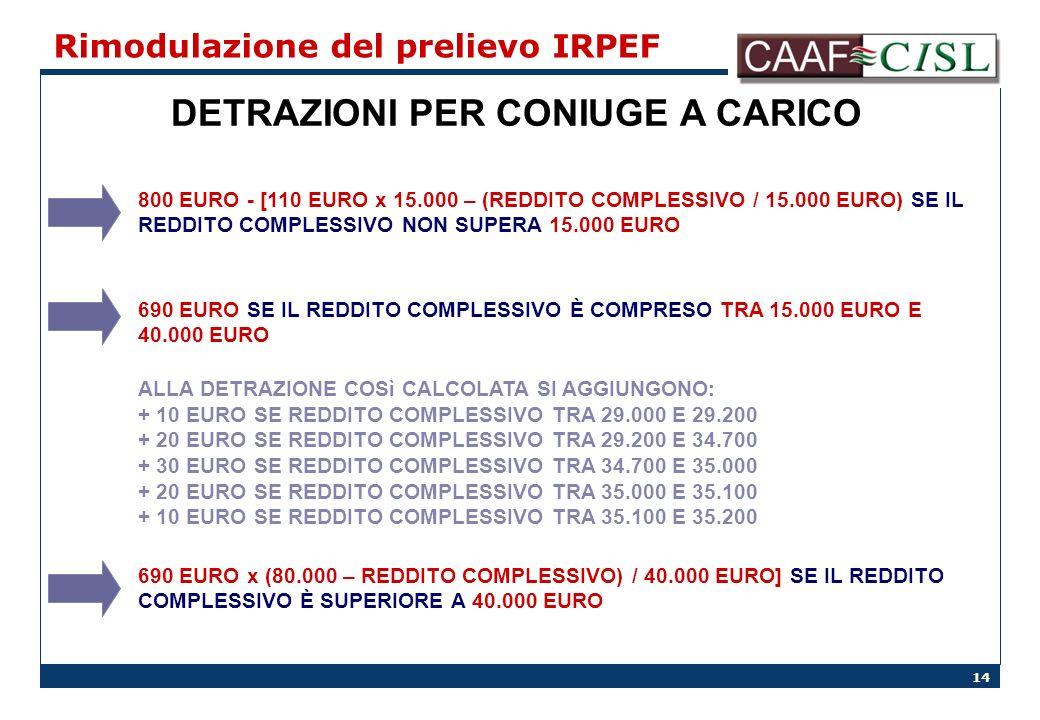 14 Rimodulazione del prelievo IRPEF DETRAZIONI PER CONIUGE A CARICO 800 EURO - [110 EURO x 15.000 – (REDDITO COMPLESSIVO / 15.000 EURO) SE IL REDDITO COMPLESSIVO NON SUPERA 15.000 EURO 690 EURO x (80.000 – REDDITO COMPLESSIVO) / 40.000 EURO] SE IL REDDITO COMPLESSIVO È SUPERIORE A 40.000 EURO 690 EURO SE IL REDDITO COMPLESSIVO È COMPRESO TRA 15.000 EURO E 40.000 EURO ALLA DETRAZIONE COSì CALCOLATA SI AGGIUNGONO: + 10 EURO SE REDDITO COMPLESSIVO TRA 29.000 E 29.200 + 20 EURO SE REDDITO COMPLESSIVO TRA 29.200 E 34.700 + 30 EURO SE REDDITO COMPLESSIVO TRA 34.700 E 35.000 + 20 EURO SE REDDITO COMPLESSIVO TRA 35.000 E 35.100 + 10 EURO SE REDDITO COMPLESSIVO TRA 35.100 E 35.200