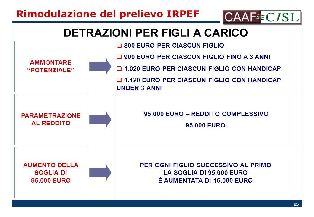 15 Rimodulazione del prelievo IRPEF DETRAZIONI PER FIGLI A CARICO AMMONTARE POTENZIALE PARAMETRAZIONE AL REDDITO AUMENTO DELLA SOGLIA DI 95.000 EURO 800 EURO PER CIASCUN FIGLIO 900 EURO PER CIASCUN FIGLIO FINO A 3 ANNI 1.020 EURO PER CIASCUN FIGLIO CON HANDICAP 1.120 EURO PER CIASCUN FIGLIO CON HANDICAP UNDER 3 ANNI 95.000 EURO – REDDITO COMPLESSIVO 95.000 EURO PER OGNI FIGLIO SUCCESSIVO AL PRIMO LA SOGLIA DI 95.000 EURO È AUMENTATA DI 15.000 EURO