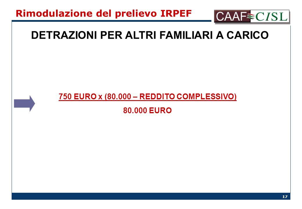 17 Rimodulazione del prelievo IRPEF DETRAZIONI PER ALTRI FAMILIARI A CARICO 750 EURO x (80.000 – REDDITO COMPLESSIVO) 80.000 EURO