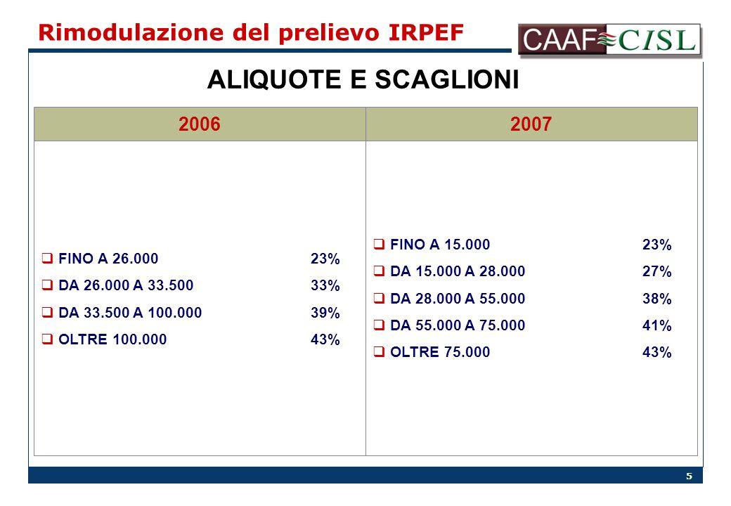 5 Rimodulazione del prelievo IRPEF ALIQUOTE E SCAGLIONI 20072006 FINO A 26.00023% DA 26.000 A 33.50033% DA 33.500 A 100.00039% OLTRE 100.00043% FINO A