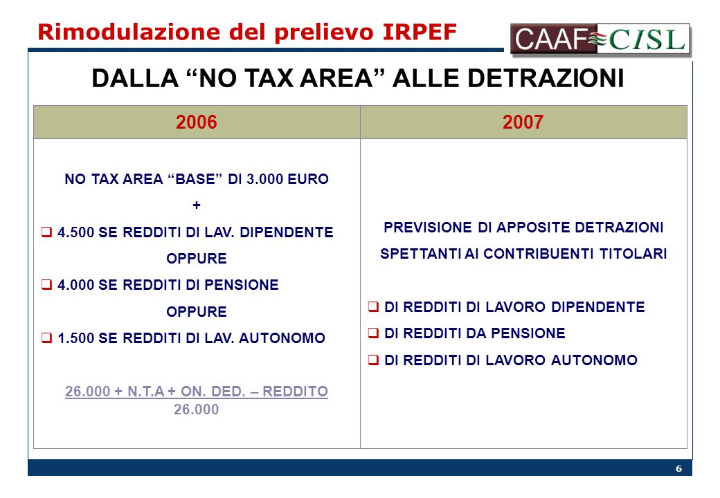 6 Rimodulazione del prelievo IRPEF DALLA NO TAX AREA ALLE DETRAZIONI 20072006 NO TAX AREA BASE DI 3.000 EURO + 4.500 SE REDDITI DI LAV.