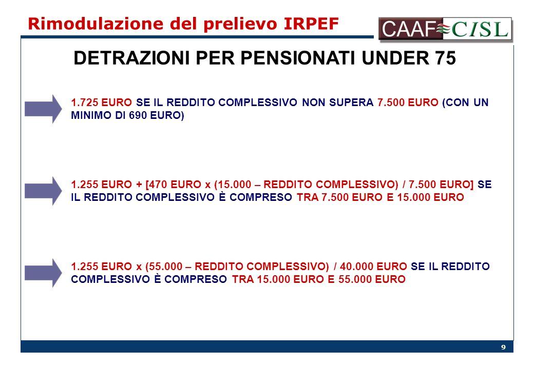 9 Rimodulazione del prelievo IRPEF DETRAZIONI PER PENSIONATI UNDER 75 1.725 EURO SE IL REDDITO COMPLESSIVO NON SUPERA 7.500 EURO (CON UN MINIMO DI 690 EURO) 1.255 EURO + [470 EURO x (15.000 – REDDITO COMPLESSIVO) / 7.500 EURO] SE IL REDDITO COMPLESSIVO È COMPRESO TRA 7.500 EURO E 15.000 EURO 1.255 EURO x (55.000 – REDDITO COMPLESSIVO) / 40.000 EURO SE IL REDDITO COMPLESSIVO È COMPRESO TRA 15.000 EURO E 55.000 EURO