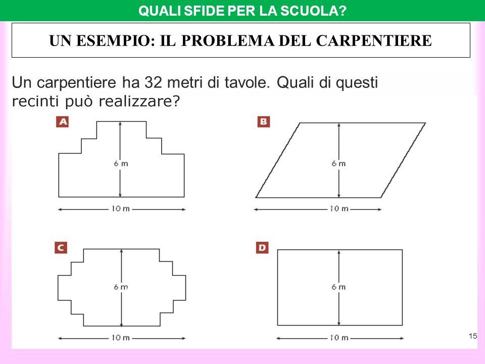 Un carpentiere ha 32 metri di tavole. Quali di questi UN ESEMPIO: IL PROBLEMA DEL CARPENTIERE QUALI SFIDE PER LA SCUOLA?