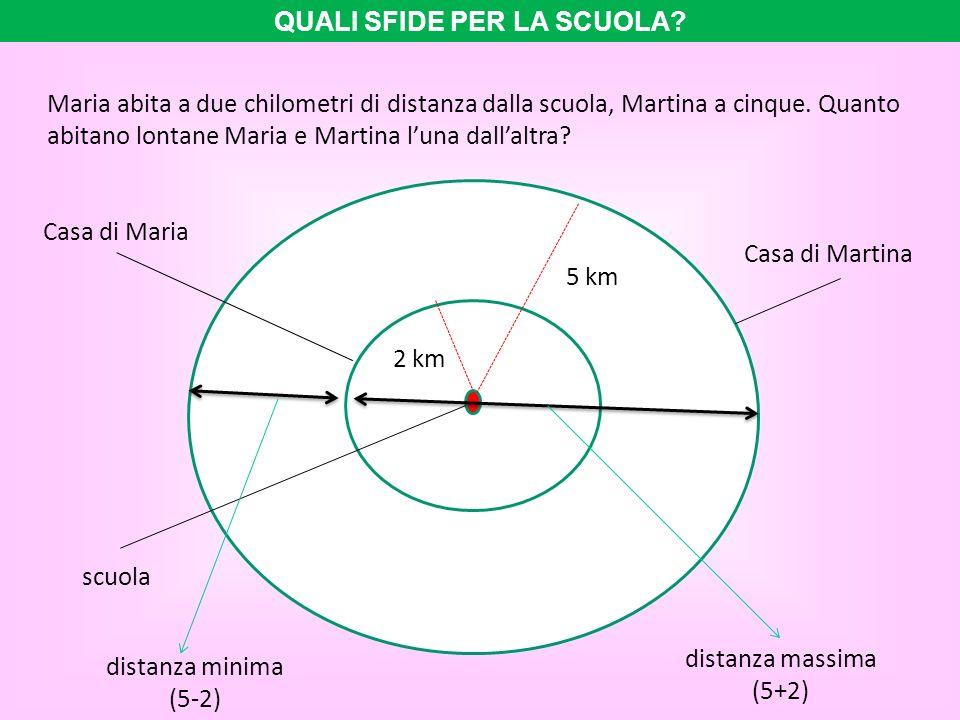 Maria abita a due chilometri di distanza dalla scuola, Martina a cinque. Quanto abitano lontane Maria e Martina luna dallaltra? Casa di Maria Casa di