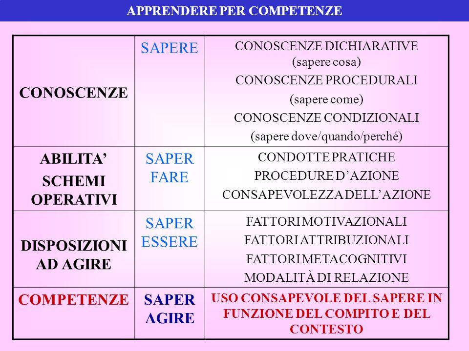APPRENDERE PER COMPETENZE CONOSCENZE SAPERE CONOSCENZE DICHIARATIVE (sapere cosa) CONOSCENZE PROCEDURALI (sapere come) CONOSCENZE CONDIZIONALI (sapere