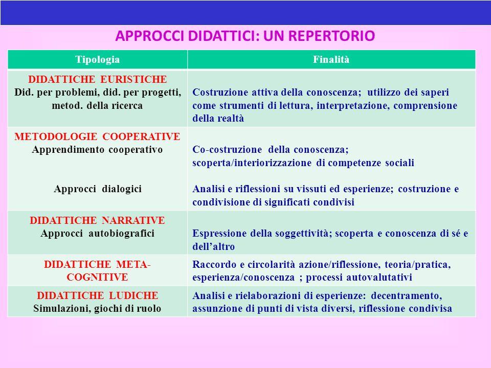 APPROCCI DIDATTICI: UN REPERTORIO TipologiaFinalità DIDATTICHE EURISTICHE Did. per problemi, did. per progetti, metod. della ricerca Costruzione attiv