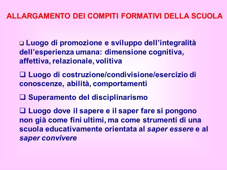 ALLARGAMENTO DEI COMPITI FORMATIVI DELLA SCUOLA Luogo di promozione e sviluppo dellintegralità dellesperienza umana: dimensione cognitiva, affettiva,