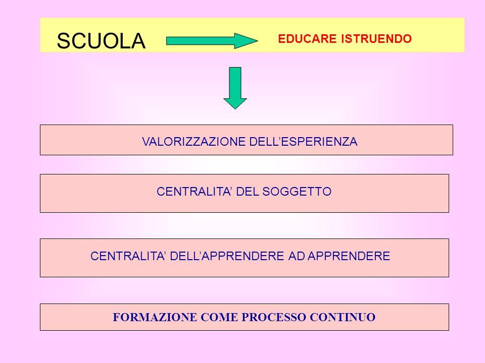 SCUOLA EDUCARE ISTRUENDO VALORIZZAZIONE DELLESPERIENZA CENTRALITA DEL SOGGETTO CENTRALITA DELLAPPRENDERE AD APPRENDERE FORMAZIONE COME PROCESSO CONTIN