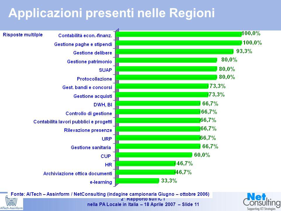 2° Rapporto sullICT nella PA Locale in Italia – 18 Aprile 2007 – Slide 10 Lo stato dellinformatizzazione degli enti locali