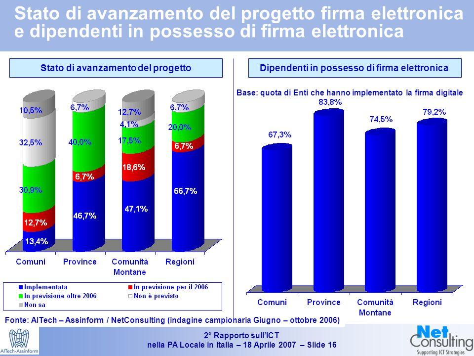 2° Rapporto sullICT nella PA Locale in Italia – 18 Aprile 2007 – Slide 15 Progetti in corso e previsti