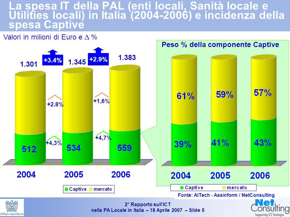 2° Rapporto sullICT nella PA Locale in Italia – 18 Aprile 2007 – Slide 4 Spesa IT
