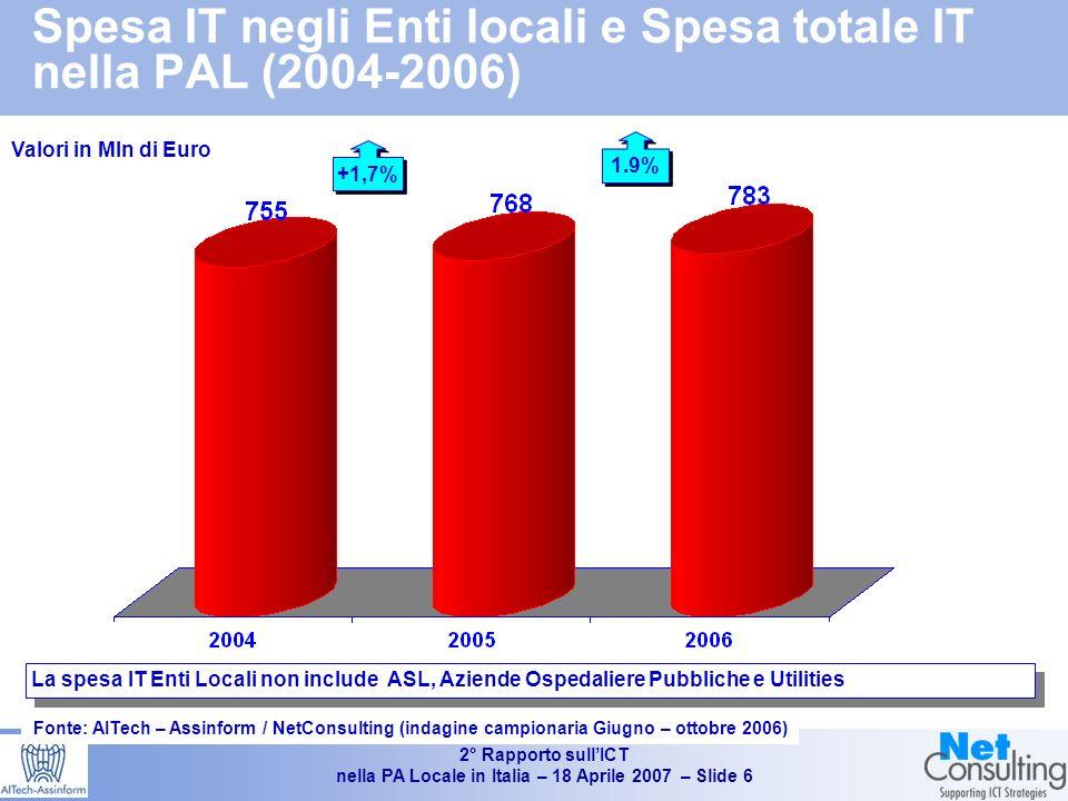 2° Rapporto sullICT nella PA Locale in Italia – 18 Aprile 2007 – Slide 5 La spesa IT della PAL (enti locali, Sanità locale e Utilities locali) in Italia (2004-2006) e incidenza della spesa Captive Fonte: AITech - Assinform / NetConsulting Valori in milioni di Euro e % Peso % della componente Captive +2.9% +3.4% 1.301 1.345 1.383 +4,3% +4,7% +2.8% +1,6%