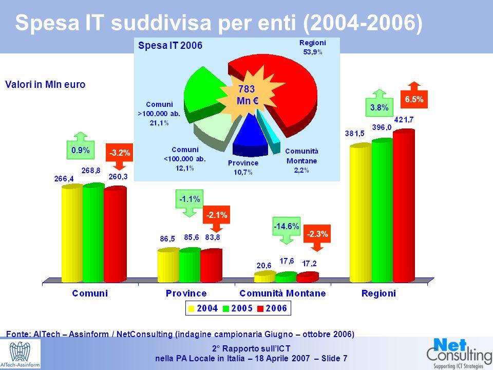 2° Rapporto sullICT nella PA Locale in Italia – 18 Aprile 2007 – Slide 6 Spesa IT negli Enti locali e Spesa totale IT nella PAL (2004-2006) Fonte: AITech – Assinform / NetConsulting (indagine campionaria Giugno – ottobre 2006) +1,7% 1.9% Valori in Mln di Euro La spesa IT Enti Locali non include ASL, Aziende Ospedaliere Pubbliche e Utilities