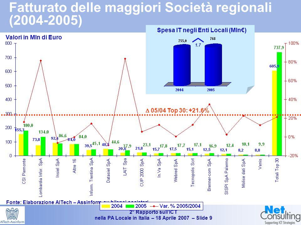 2° Rapporto sullICT nella PA Locale in Italia – 18 Aprile 2007 – Slide 8 Tipologia di fornitore IT prevalente Fonte: AITech – Assinform / NetConsulting (indagine campionaria Giugno – ottobre 2006) % sul Numero di Enti