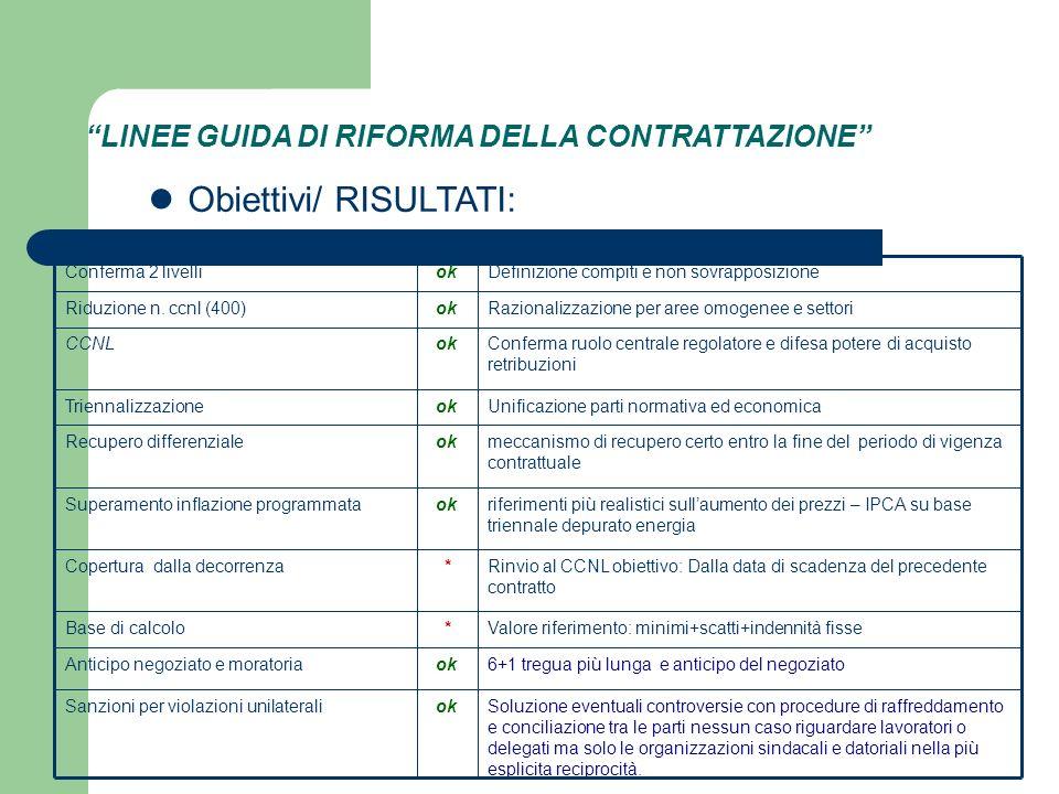 LINEE GUIDA DI RIFORMA DELLA CONTRATTAZIONE Obiettivi/ RISULTATI: Conferma 2 livelliokDefinizione compiti e non sovrapposizione Riduzione n.