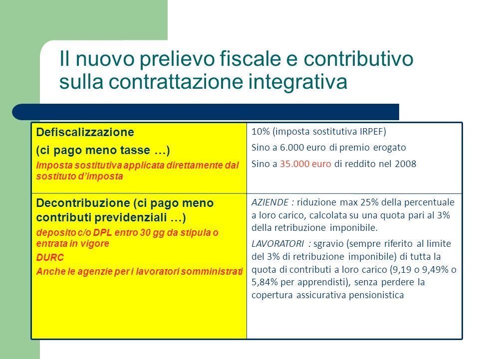 Il nuovo prelievo fiscale e contributivo sulla contrattazione integrativa Defiscalizzazione (ci pago meno tasse …) Imposta sostitutiva applicata direttamente dal sostituto dimposta 10% (imposta sostitutiva IRPEF) Sino a 6.000 euro di premio erogato Sino a 35.000 euro di reddito nel 2008 Decontribuzione (ci pago meno contributi previdenziali …) deposito c/o DPL entro 30 gg da stipula o entrata in vigore DURC Anche le agenzie per i lavoratori somministrati AZIENDE : riduzione max 25% della percentuale a loro carico, calcolata su una quota pari al 3% della retribuzione imponibile.