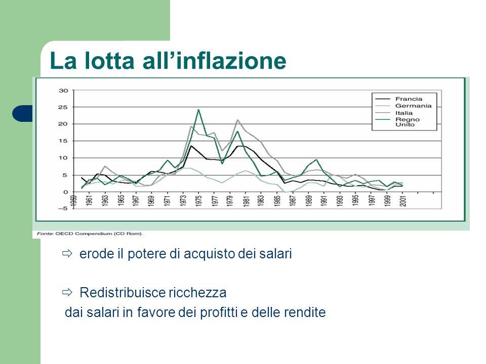 La lotta allinflazione erode il potere di acquisto dei salari Redistribuisce ricchezza dai salari in favore dei profitti e delle rendite