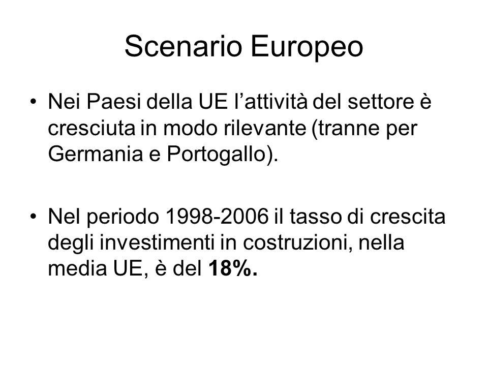 Scenario Europeo Nei Paesi della UE lattività del settore è cresciuta in modo rilevante (tranne per Germania e Portogallo).