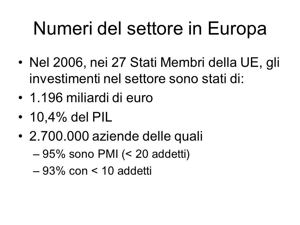 Numeri del settore in Europa Nel 2006, nei 27 Stati Membri della UE, gli investimenti nel settore sono stati di: 1.196 miliardi di euro 10,4% del PIL 2.700.000 aziende delle quali –95% sono PMI (< 20 addetti) –93% con < 10 addetti