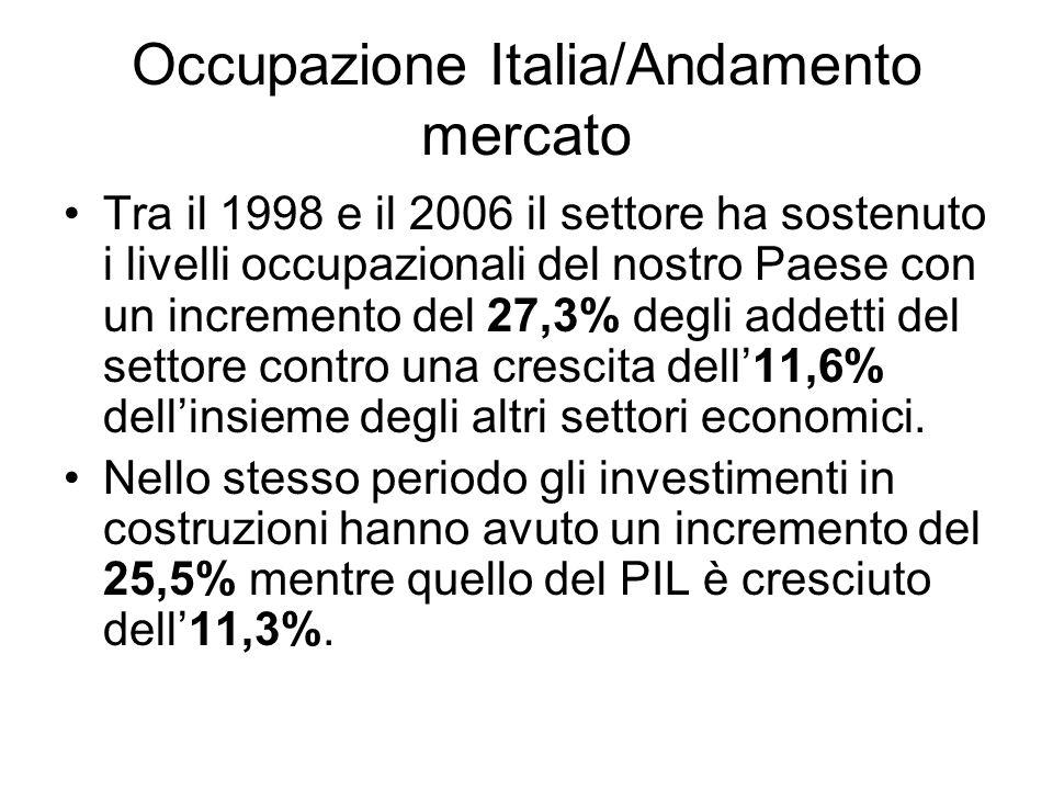 Occupazione Italia/Andamento mercato Tra il 1998 e il 2006 il settore ha sostenuto i livelli occupazionali del nostro Paese con un incremento del 27,3% degli addetti del settore contro una crescita dell11,6% dellinsieme degli altri settori economici.