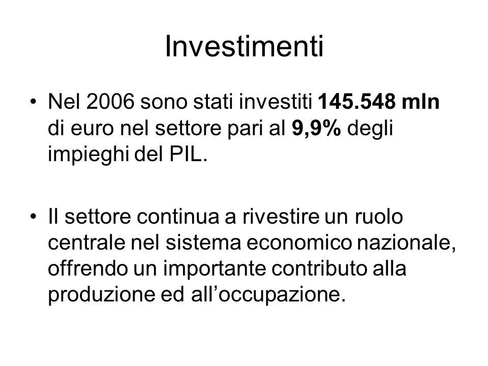 Investimenti Nel 2006 sono stati investiti 145.548 mln di euro nel settore pari al 9,9% degli impieghi del PIL.