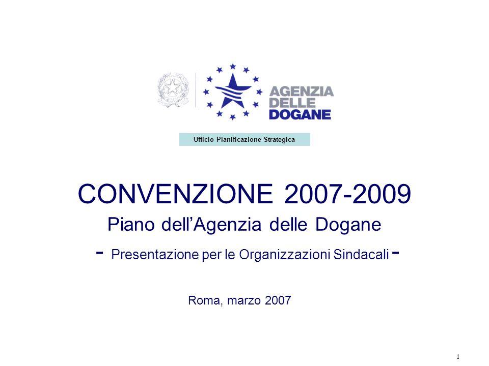 1 CONVENZIONE 2007-2009 Piano dellAgenzia delle Dogane - Presentazione per le Organizzazioni Sindacali - Roma, marzo 2007 Ufficio Pianificazione Strat
