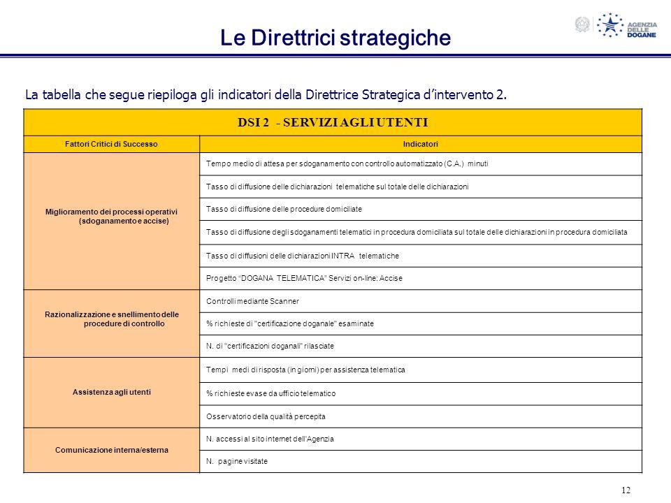 12 Le Direttrici strategiche DSI 2 - SERVIZI AGLI UTENTI Fattori Critici di SuccessoIndicatori Miglioramento dei processi operativi (sdoganamento e ac