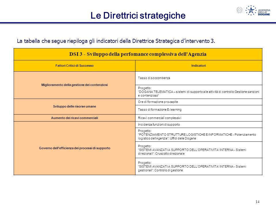 14 Le Direttrici strategiche La tabella che segue riepiloga gli indicatori della Direttrice Strategica dintervento 3. DSI 3 - Sviluppo della perfomanc