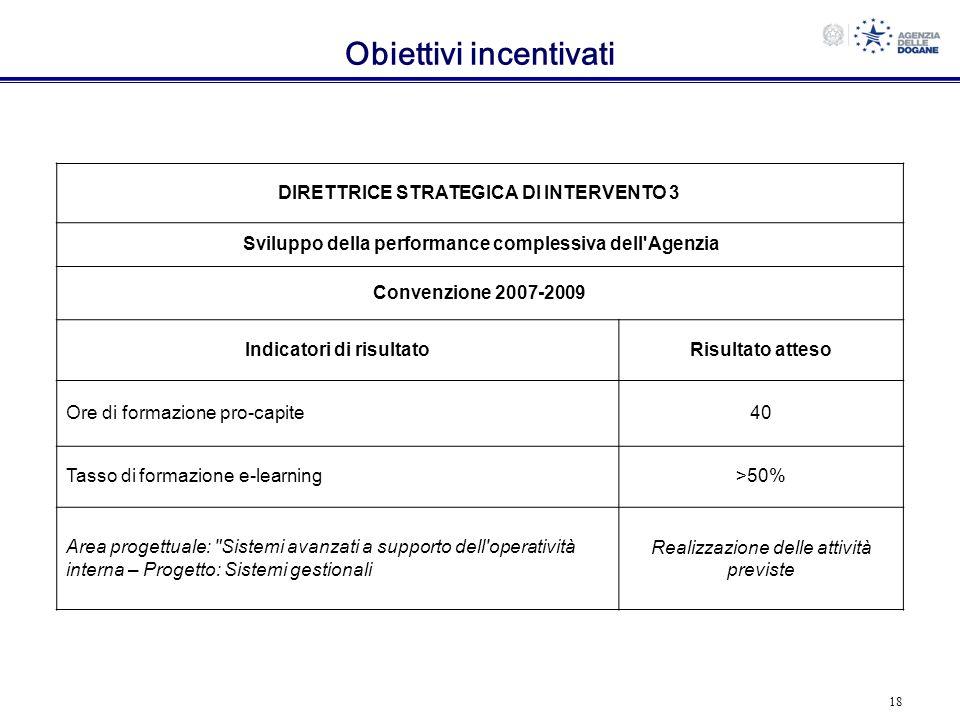 18 Obiettivi incentivati DIRETTRICE STRATEGICA DI INTERVENTO 3 Sviluppo della performance complessiva dell'Agenzia Convenzione 2007-2009 Indicatori di