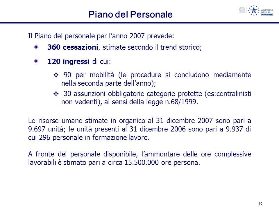 19 Piano del Personale Il Piano del personale per lanno 2007 prevede: 360 cessazioni, stimate secondo il trend storico; 120 ingressi di cui: 90 per mo