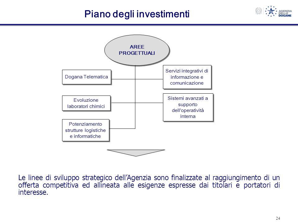 24 Piano degli investimenti Dogana Telematica Servizi integrativi di informazione e comunicazione Evoluzione laboratori chimici Sistemi avanzati a sup