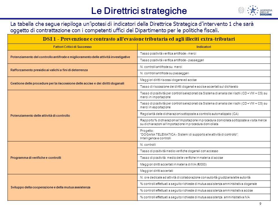 9 Le Direttrici strategiche La tabella che segue riepiloga unipotesi di indicatori della Direttrice Strategica dintervento 1 che sarà oggetto di contr