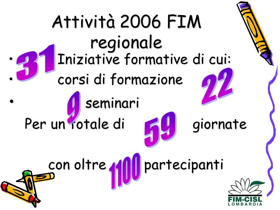 Attività 2006 FIM regionale Iniziative formative di cui: corsi di formazione corsi di formazione seminari seminari Per un totale di giornate con oltre partecipanti