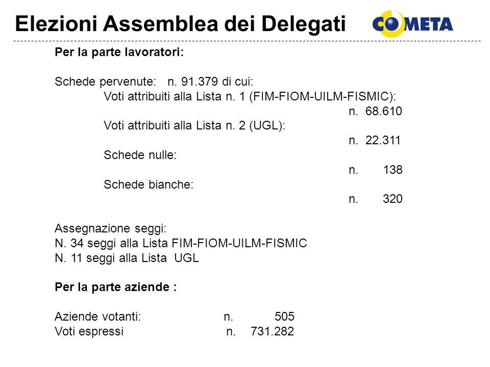 Elezioni Assemblea dei Delegati Per la parte lavoratori: Schede pervenute: n. 91.379 di cui: Voti attribuiti alla Lista n. 1 (FIM-FIOM-UILM-FISMIC): n