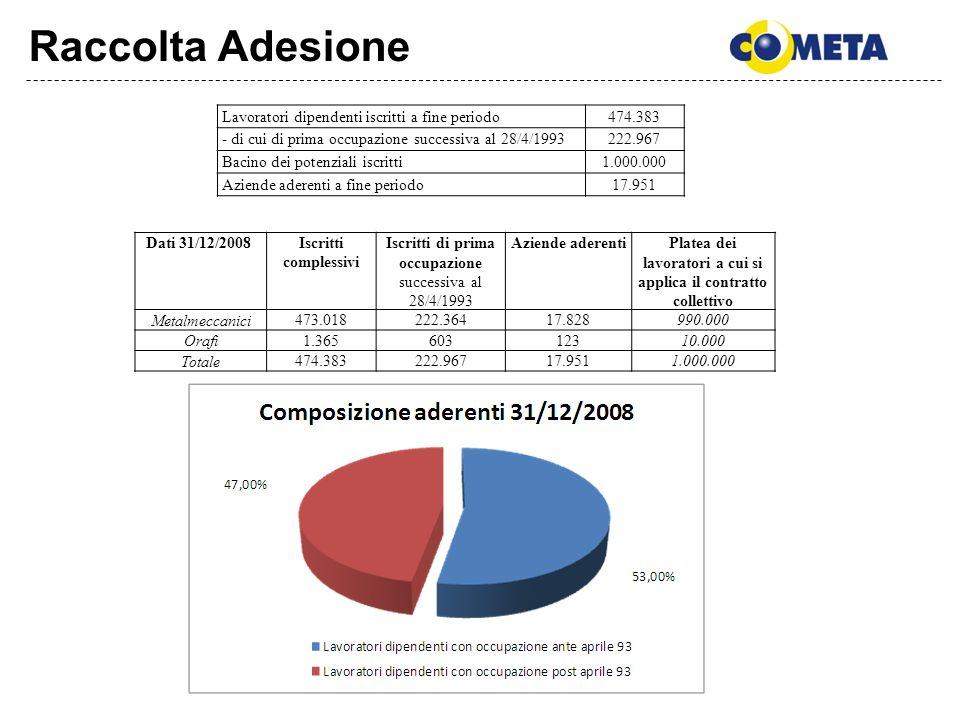 Raccolta Adesione Lavoratori dipendenti iscritti a fine periodo474.383 - di cui di prima occupazione successiva al 28/4/1993222.967 Bacino dei potenzi