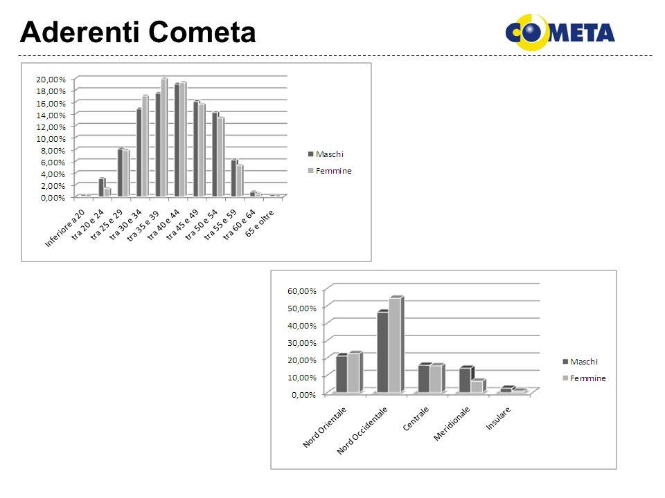 Contribuzione ContributiMonetario Plus SicurezzaRedditoCrescitaCometa A carico del lavoratore18,26%19,31%26,69%24,54%22,49% A carico del datore di lavoro9,64%7,63%10,25%8,63%9,68% TFR72,09%73,06%63,07%66,83%67,83%