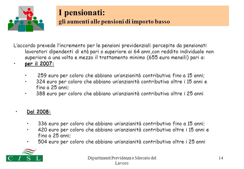 Dipartimenti Previdenza e Mercato del Lavoro 14 Laccordo prevede lincremento per le pensioni previdenziali percepite da pensionati lavoratori dipendenti di età pari o superiore ai 64 anni,con reddito individuale non superiore a una volta e mezzo il trattamento minimo (655 euro mensili) pari a: per il 2007: 259 euro per coloro che abbiano unanzianità contributiva fino a 15 anni; 324 euro per coloro che abbiano unanzianità contributiva oltre i 15 anni e fino a 25 anni; 388 euro per coloro che abbiano unanzianità contributiva oltre i 25 anni I pensionati: gli aumenti alle pensioni di importo basso Dal 2008: 336 euro per coloro che abbiano unanzianità contributiva fino a 15 anni; 420 euro per coloro che abbiano unanzianità contributiva oltre i 15 anni e fino a 25 anni; 504 euro per coloro che abbiano unanzianità contributiva oltre i 25 anni