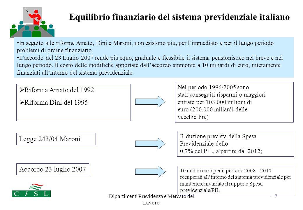 Dipartimenti Previdenza e Mercato del Lavoro 17 Equilibrio finanziario del sistema previdenziale italiano Riforma Amato del 1992 Riforma Dini del 1995 Nel periodo 1996/2005 sono stati conseguiti risparmi o maggiori entrate per 103.000 milioni di euro (200.000 miliardi delle vecchie lire) In seguito alle riforme Amato, Dini e Maroni, non esistono più, per limmediato e per il lungo periodo problemi di ordine finanziario.