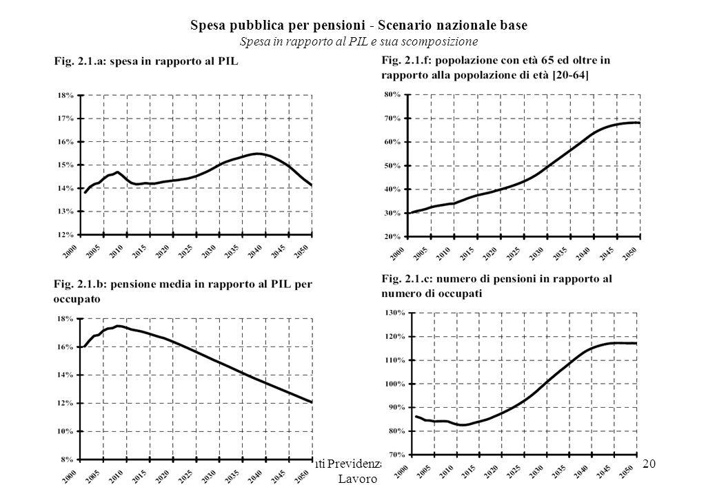 Dipartimenti Previdenza e Mercato del Lavoro 20 Spesa pubblica per pensioni - Scenario nazionale base Spesa in rapporto al PIL e sua scomposizione