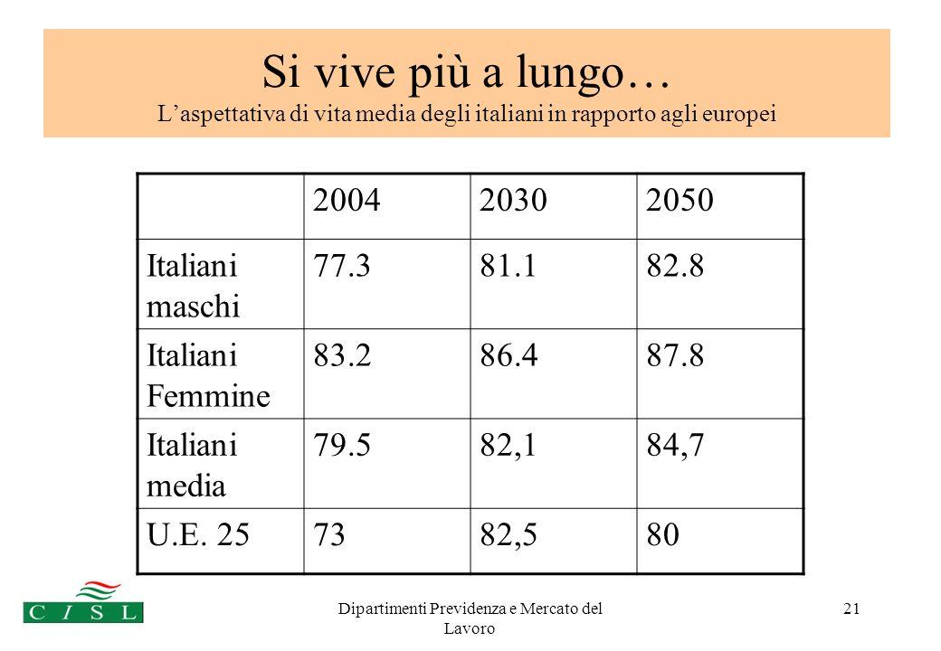 Dipartimenti Previdenza e Mercato del Lavoro 21 Si vive più a lungo… Laspettativa di vita media degli italiani in rapporto agli europei 2030 Maschi 79,6Fe mmine 86,2 2030 Maschi 79,6Fe mmine 86,2 2030 Maschi 79,6Fe mmine 86,2 2030 Maschi 79,6Fe mmine 86,2 2030 200420302050 Italiani maschi 77.381.182.8 Italiani Femmine 83.286.487.8 Italiani media 79.582,184,7 U.E.