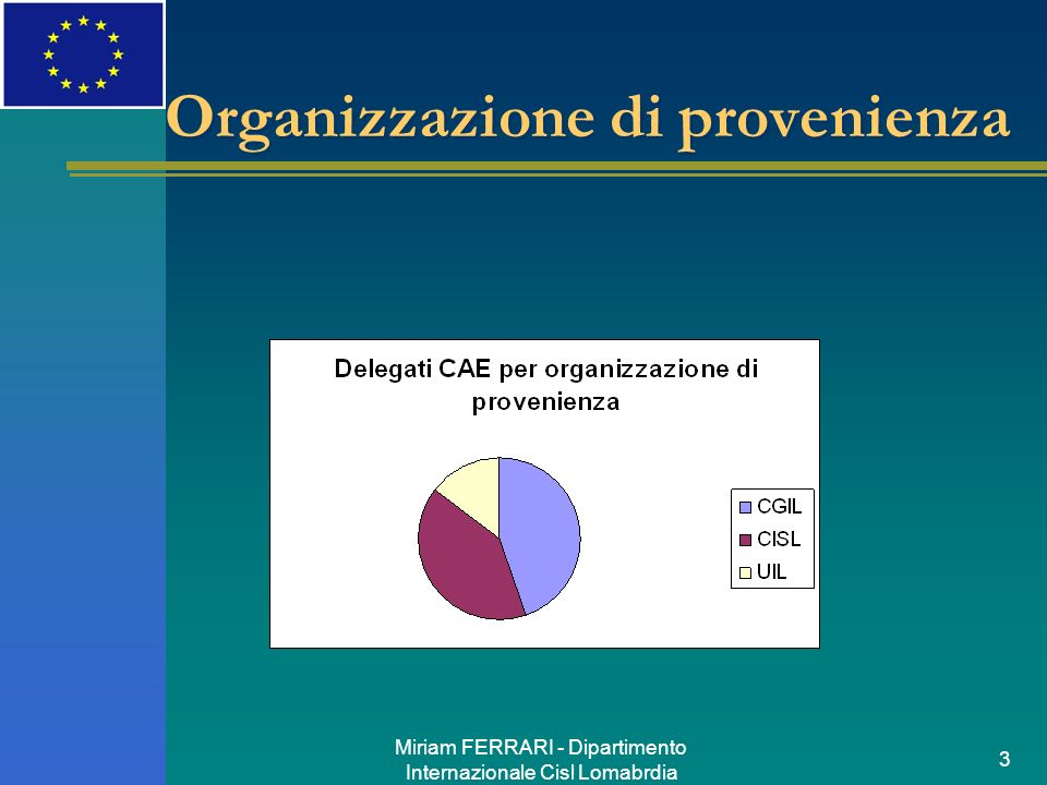 Miriam FERRARI - Dipartimento Internazionale Cisl Lomabrdia 3 Organizzazione di provenienza