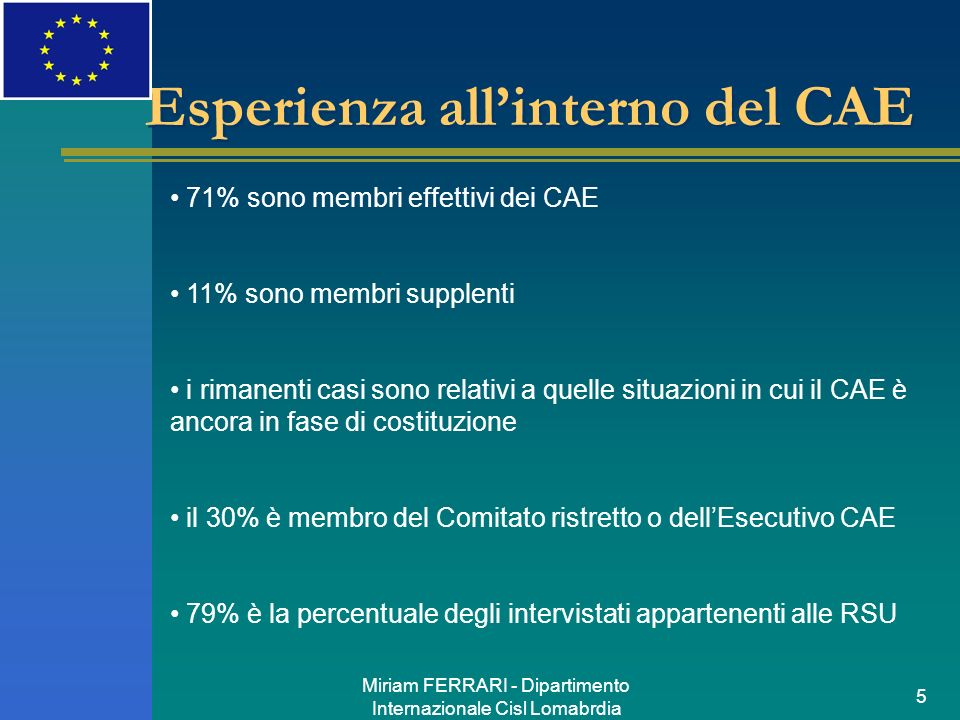 Miriam FERRARI - Dipartimento Internazionale Cisl Lomabrdia 5 Esperienza allinterno del CAE 71% sono membri effettivi dei CAE 11% sono membri supplenti i rimanenti casi sono relativi a quelle situazioni in cui il CAE è ancora in fase di costituzione il 30% è membro del Comitato ristretto o dellEsecutivo CAE 79% è la percentuale degli intervistati appartenenti alle RSU