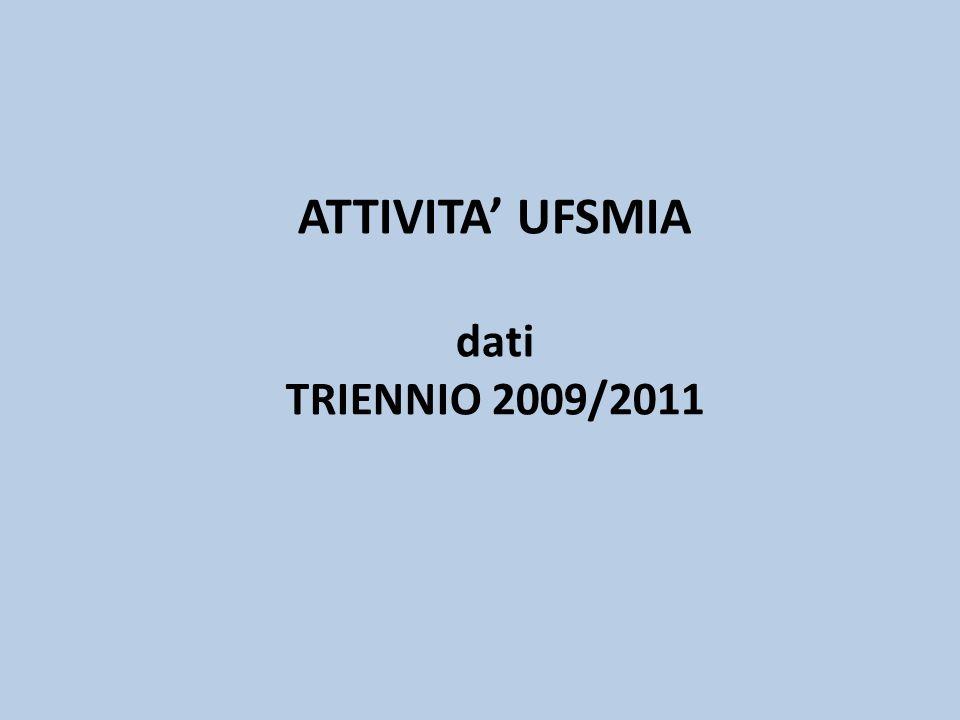 ATTIVITA UFSMIA dati TRIENNIO 2009/2011