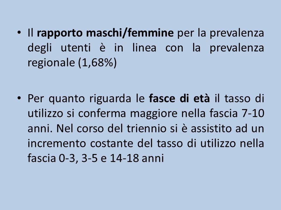 Il rapporto maschi/femmine per la prevalenza degli utenti è in linea con la prevalenza regionale (1,68%) Per quanto riguarda le fasce di età il tasso di utilizzo si conferma maggiore nella fascia 7-10 anni.