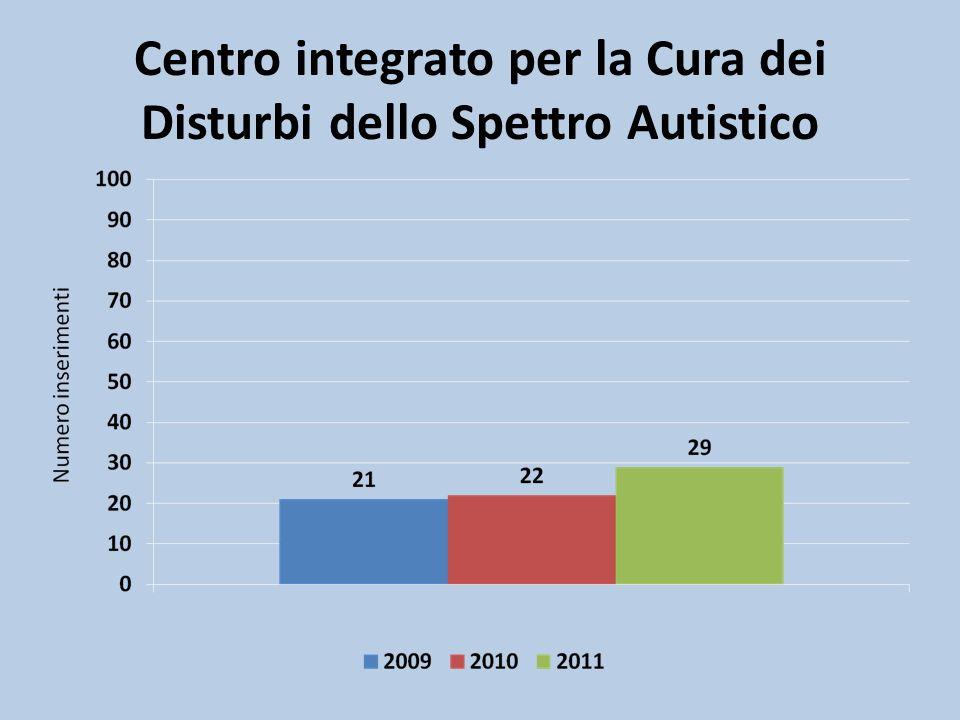 Centro integrato per la Cura dei Disturbi dello Spettro Autistico
