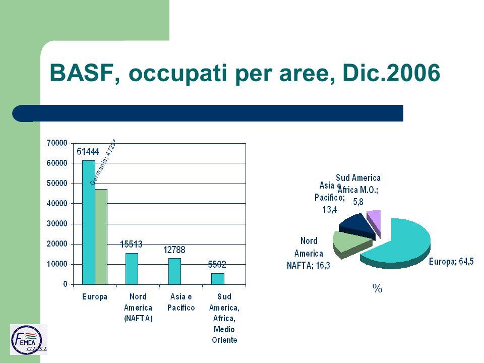 BASF, occupati per aree, Dic.2006 %