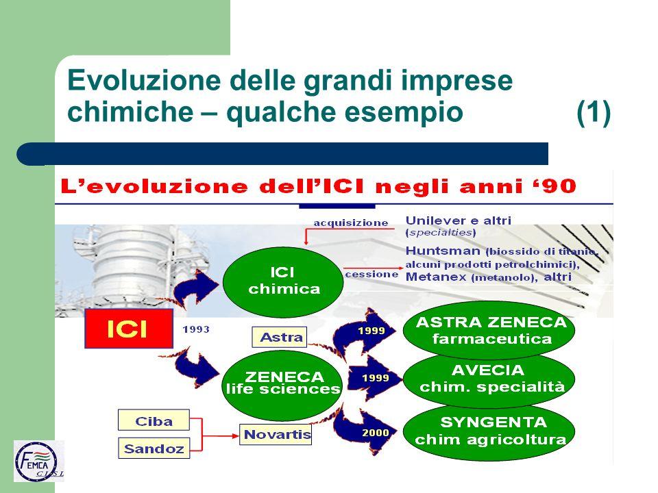 Evoluzione delle grandi imprese chimiche – qualche esempio (1)