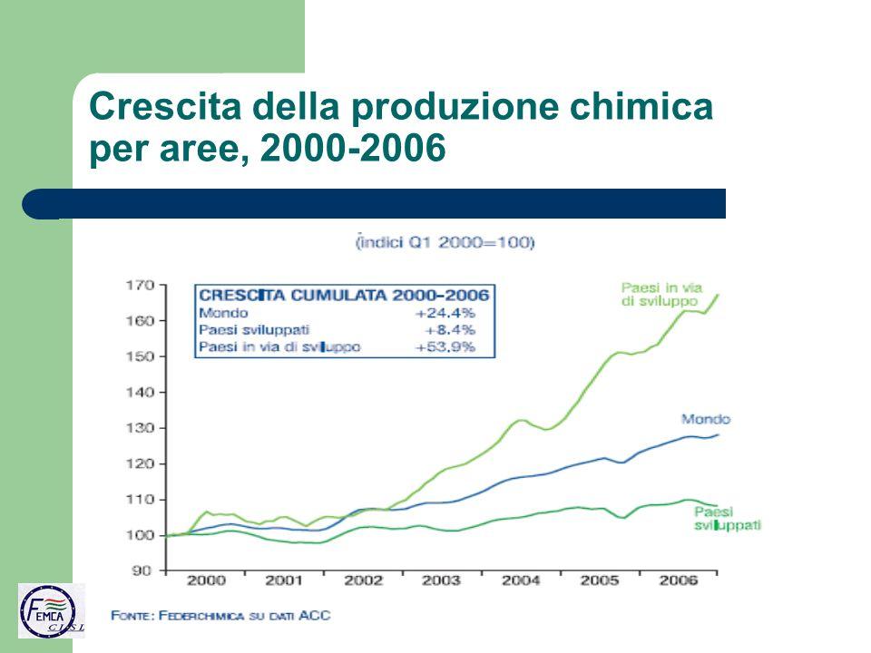 Crescita della produzione chimica per aree, 2000-2006